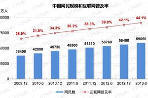 中国网民规模达5.91亿 手机网民达4.64亿