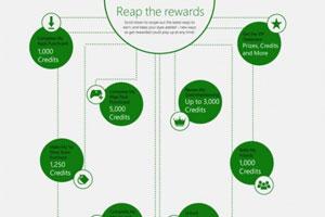微软Xbox Live新奖励 5000积分即可换当地货币