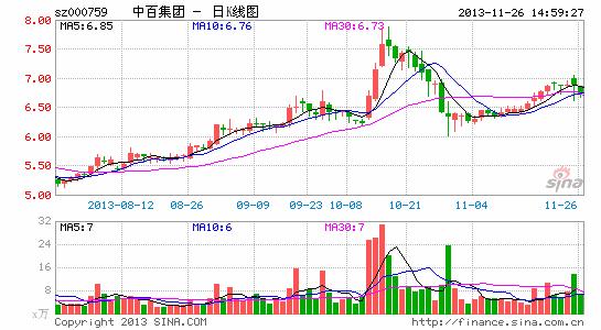 中百集团股权三国杀:永辉超市增持意在补位