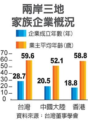 两岸三地家族企业比较:台湾掌舵人最老 大陆最年轻