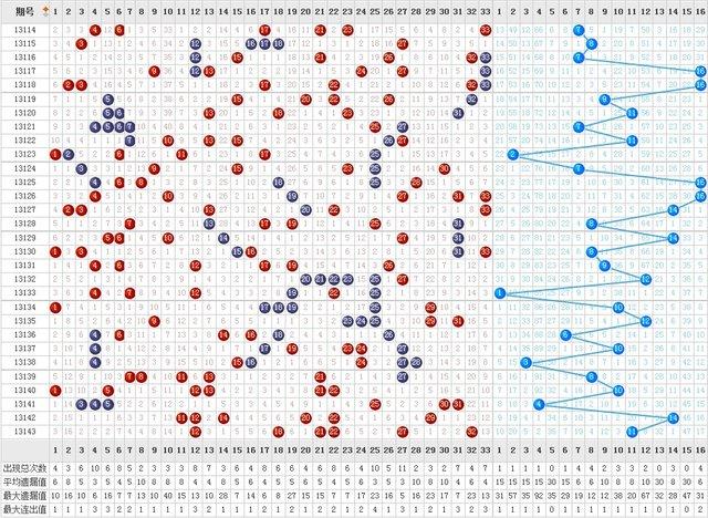 13144期双色球调查:本期蓝球号码你看好谁?