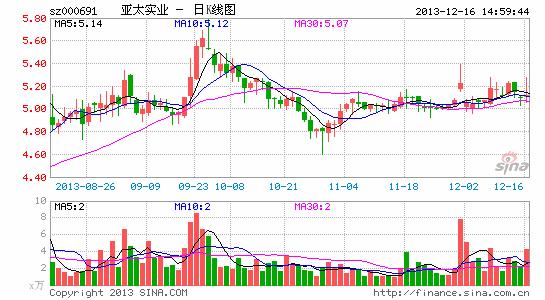 亚太实业控股股东近期累计增持近千万股