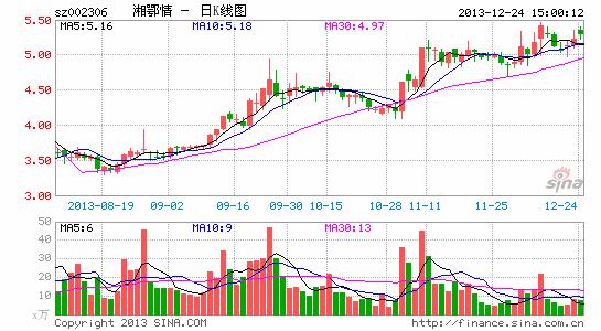 湘鄂情再遭控股股东孟凯减持 累计减持11%股份