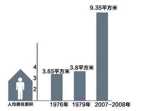 广州人比深圳人少赚两千多花四千