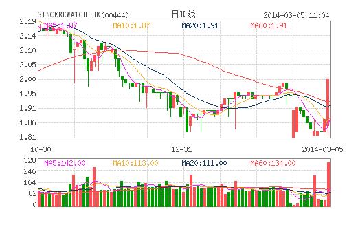 先施表行折让68%供股 股价反飙升超过30%