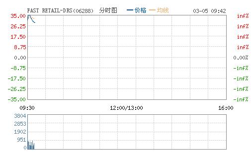 迅销今日以HDR形式上市 开盘报28.6港元