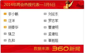 3月6日人大代表热搜榜:李小鹏居榜首