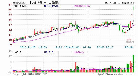 股价大涨近50%背后:阳谷华泰沾光中石化概念