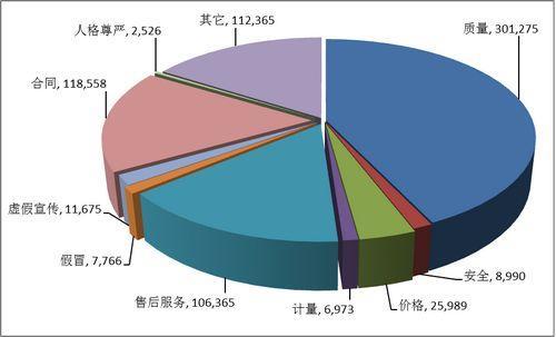 中消协:去年受理702484件投诉 质量问题占42.9%