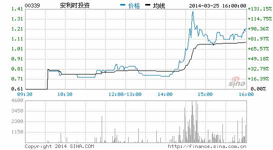 安利时股价急升8成 不知悉原因