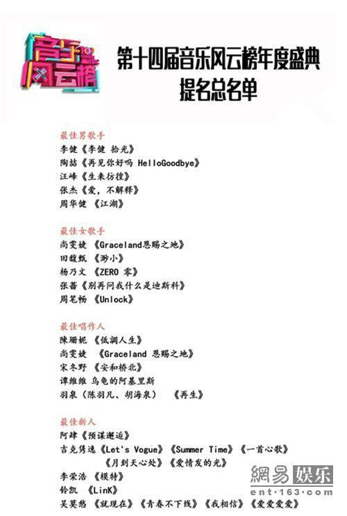 """音乐风云榜4月颁奖 汪峰或因此""""上头条"""""""