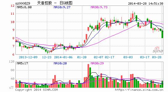 天音控股被指避ST透支业绩 中江信托套现3亿