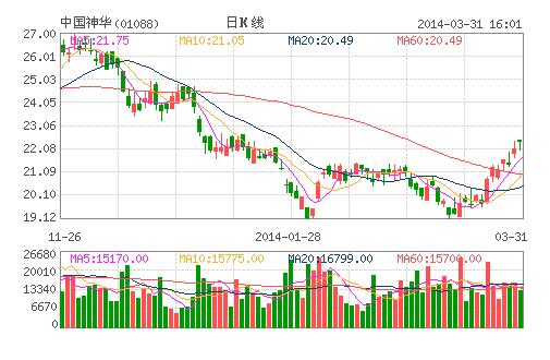 中国神华料今年收入跌3.4% 无减价增销量