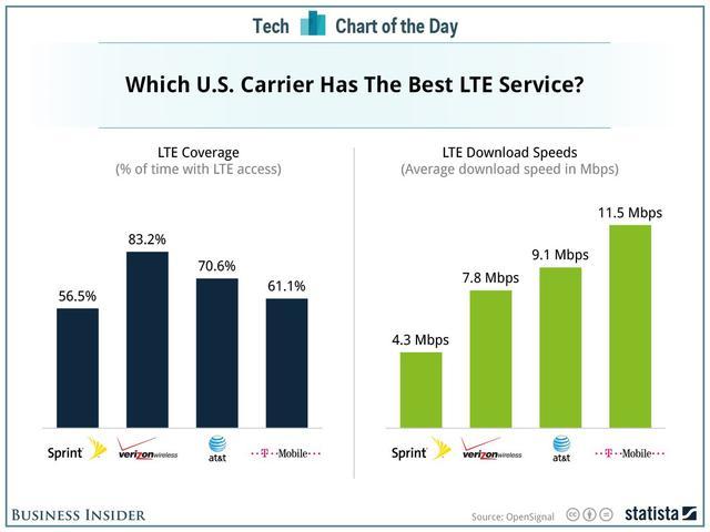 哪家是全美最佳4G运营商?