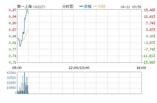 中资券商股继续强势 第一上海盘中再涨15%