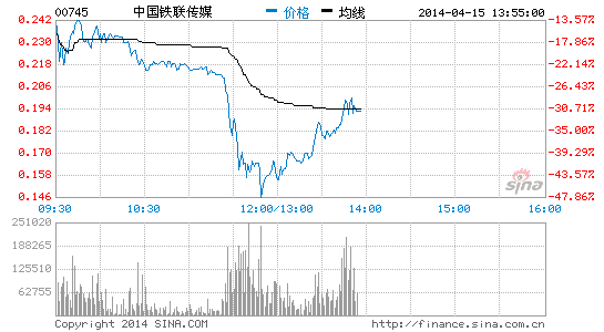 细价股再遭洗仓中国铁联一度挫40% 核数师惹关注