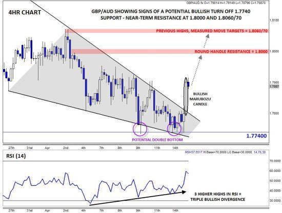 嘉盛集团:英镑/澳元呈现转牛信号