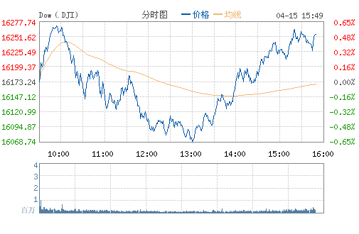 美股周二收高 大盘连续第二日反弹