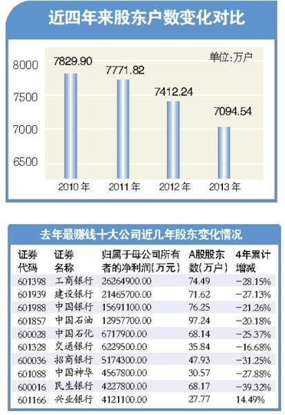 A股投资者数量创四年新低 735万户股民离场