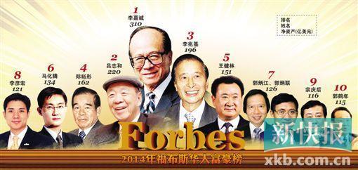 2014年福布斯华人富豪榜 王健林151亿美元第5