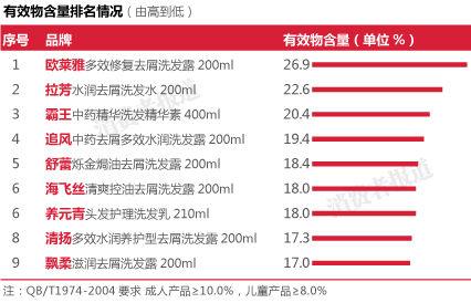 9品牌洗发水检测比对报告:清洁有效物含量飘柔最低