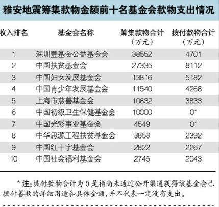 李连杰壹基金被指贪污3亿捐款 回应:花钱不求快