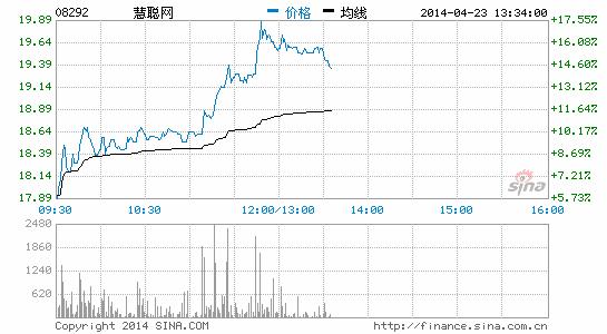慧聪网预喜一季度纯利同比翻番 股价大涨15%