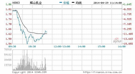 辉山乳业遭股东抛弃 股价跌逾10%创上市新低