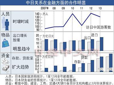日经中文网:中资银行在日吸存迅速增长