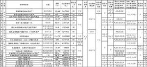 2014年深房地拍第22号公告(总第981场)