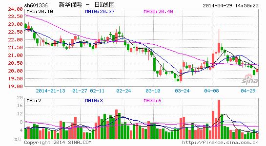 新华保险首季盈利15.6亿增6.5%