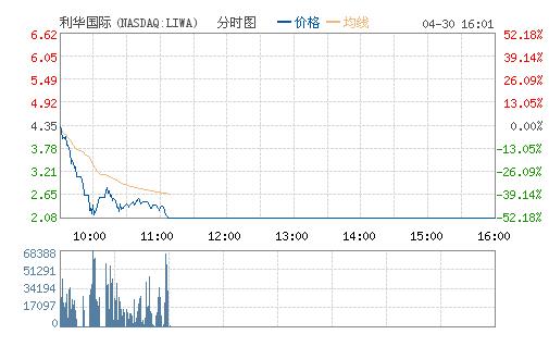 利华国际涉嫌欺诈投资者 股价暴跌逾52%后停牌