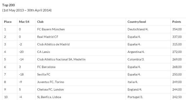 俱乐部排名:拜仁榜首 恒大降8位仍称霸亚洲