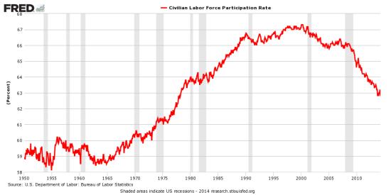 高盛:美国劳动力参与率将停止急速下挫