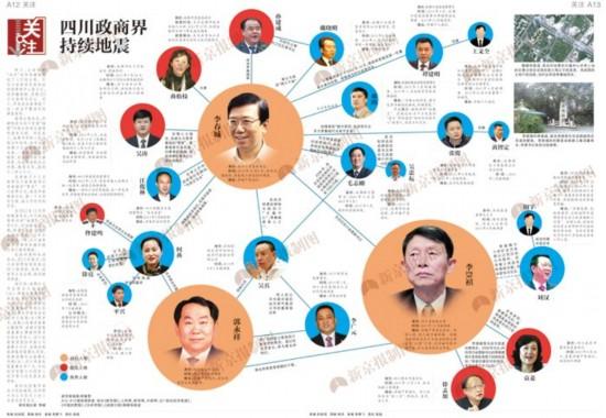 四川政商界持续地震