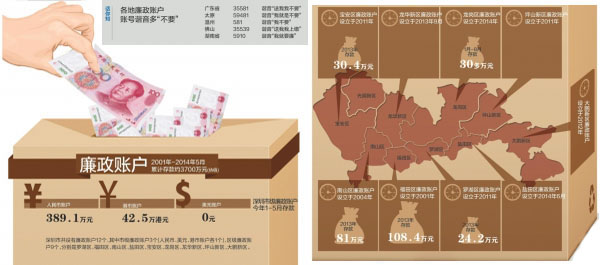 深圳廉政账户累计进账约3700万元