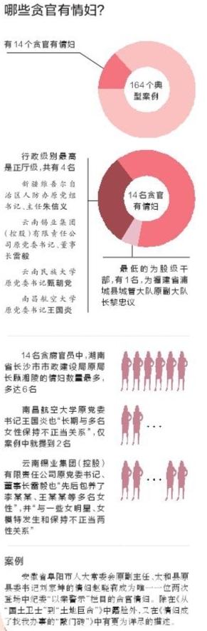 中纪委:有官员贪腐千万元花在情妇身上