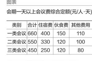 广州会议费终晒账本 全市性会议每人每日550元