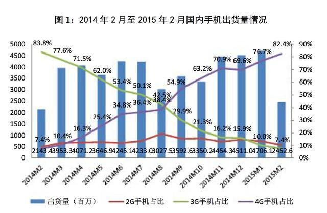 工信部:国内手机用户达12.9亿