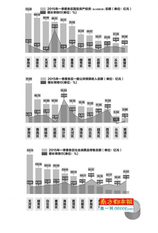 广州一季度经济增速不及深圳 这五个区市拖了