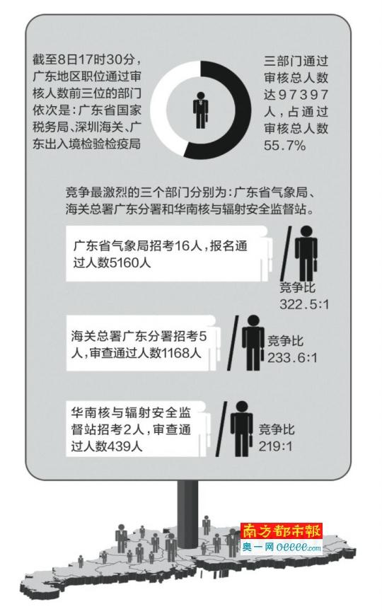 广东竞争比最高职位在气象局