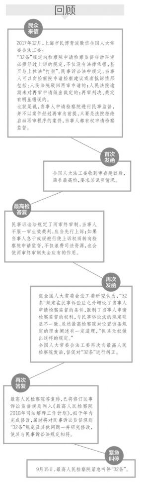 中华人民共和国民事�z+�9��_提出过上诉,只要符合《中华人民共和国民事诉讼法》第二百零九条规定
